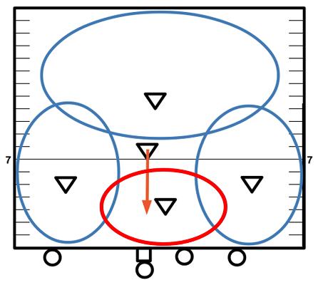 フラッグフットボール練習の備忘録 LBのゾーンのまとめ
